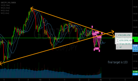 GBPJPY: a good sell on GBPJPY