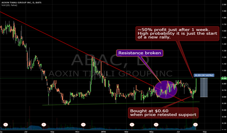 ABAC: Why do I prefer trading small stocks! ABAC recent example.