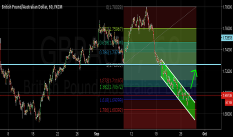 GBPAUD: breacking the channel