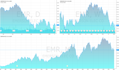 EMR: HONEYWELL INTERNATIONAL INC