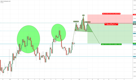 EURUSD: A clear H&S in Eur/USD Daily