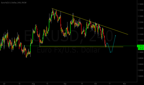 EURUSD: EURUSD Trend analysis