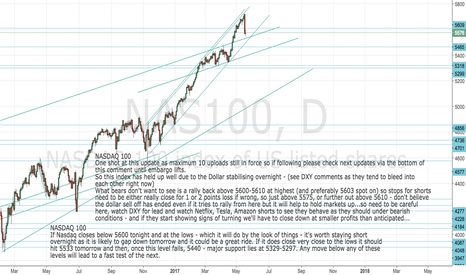 NAS100: NASDAQ Update: Not too bad so far: stops for shorts