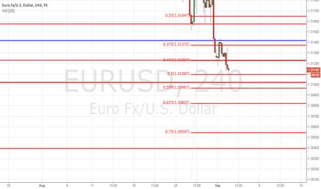 EURUSD: Approaching a bounce area?