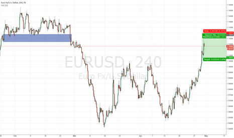 EURUSD: Short $EURUSD Idea #forex