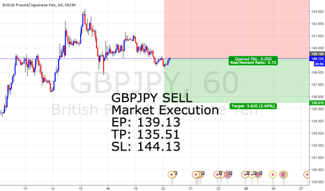 GBPJPY: #9 GBPJPY SELL