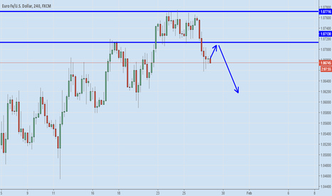 EURUSD: EURUSD: Reversal Opportunity; Looking for sell