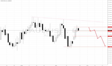 AUDUSD: AUD/USD SELL
