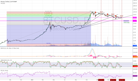 BTCUSD: Short from $450 to OTE long area for April + November boom