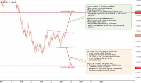 AUDUSD: AUD: Long-term consolidation (part 1).