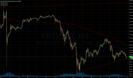 XBTUSD: Bitcoin