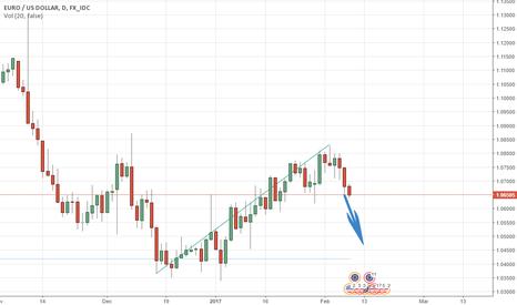 EURUSD: EURUSD will go down. SHORT
