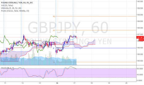 GBPJPY: GBPJPY possible to continue uptrend