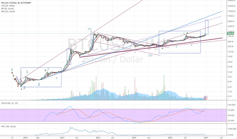 BTCUSD: Here is fruit for the crows to pluck