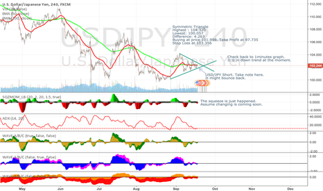 USDJPY: USD/JPY Falling Down [Symmetric Triangle][Squeeze][TTM Wave]