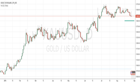 XAUUSD: Gold to bounce off 1300