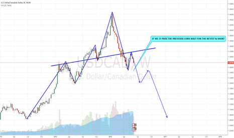 USDCAD: USDCAD SHORTING OPPORTUNITY AFTER LOWER LOW