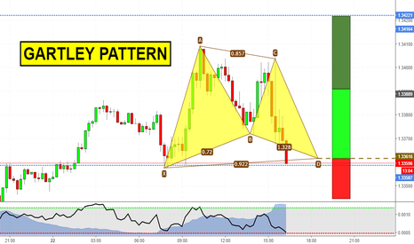 USDCAD: Short Term Gartley on USDCAD (TCT trade)