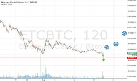 ETCBTC: ETC target shooting