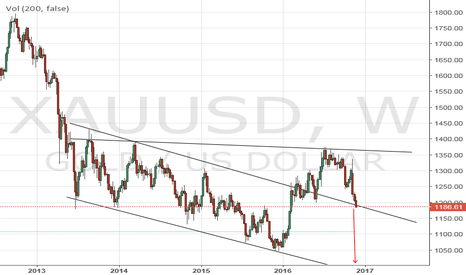XAUUSD: Gold Not looking hot