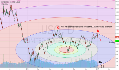 USO: Fibonacci Circles:  Price Rejected at 2.618 Extension, Again