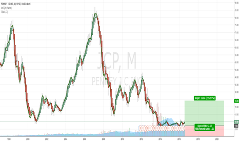 JCP: Retail Stocks Set to Soar JC Pennies | 1 Month Chart