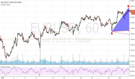EURUSD: a bullish butterfly for the euro