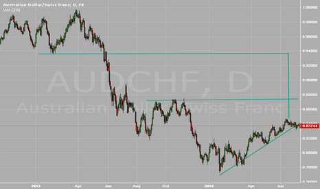 AUDCHF: TP to 0.8800, wait a week Buy break above 0.88 to 1.000