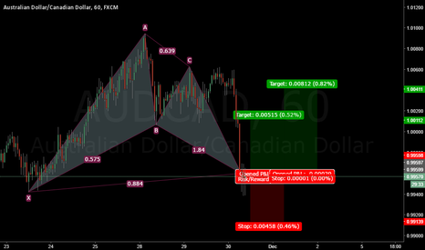 AUDCAD: AUDCAD Completed Bat Pattern