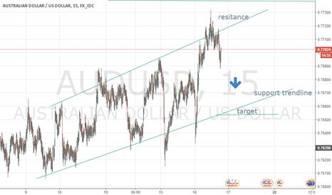 AUDUSD: Yellens dollar move