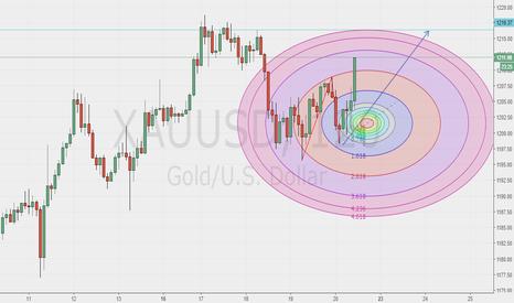 XAUUSD: GOLD TO 1216.37