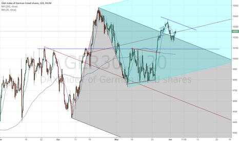 GER30: $DAX        battle bulls versus bears