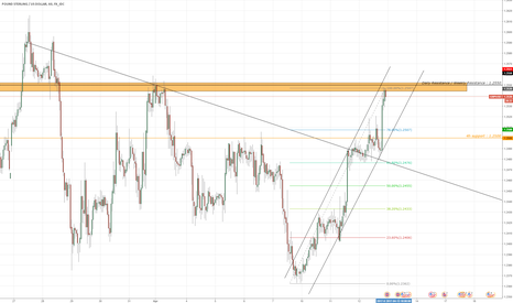GBPUSD: GBPUSD Sell for 50 pips