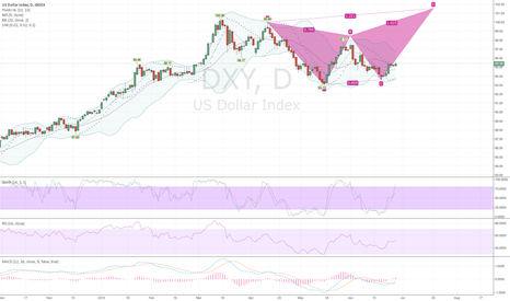 DXY: Bearish Butterfly to support current Idea for EURUSD.