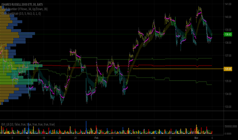 IWM: VOLUME PROFILE - playing with Value Area