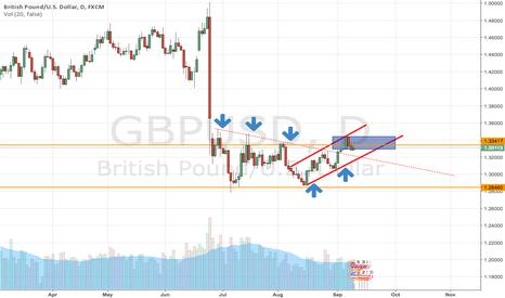 GBPUSD: GBPUSD: Trade preview