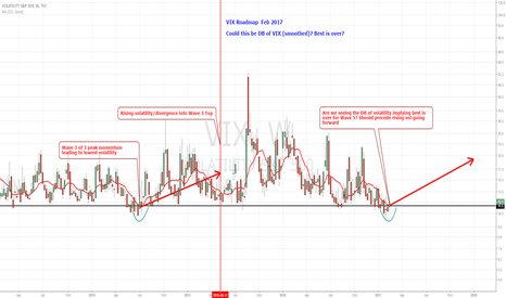 VIX: VIX Roadmap Feb 2017