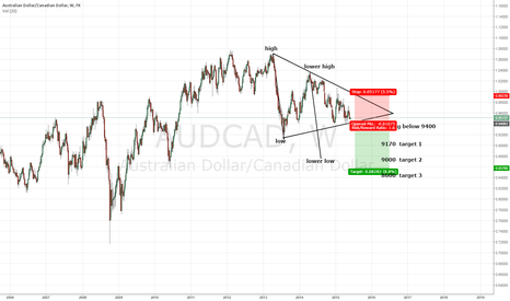 AUDCAD: AUDCAD - Can't wedge all of the time...