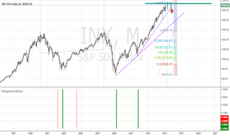 INX: S&P 500 - For future reference