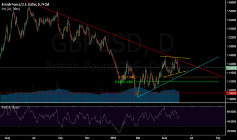 GBPUSD: My view of the chart