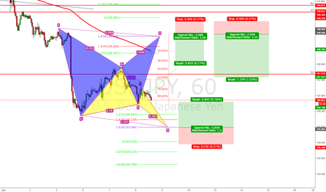 USDJPY: Where are you going baby?