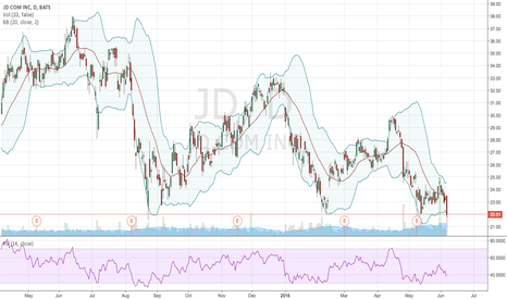 JD: JD continues to going down