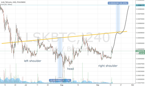 LSKBTC: Lisk inv. head and shoulder pattern