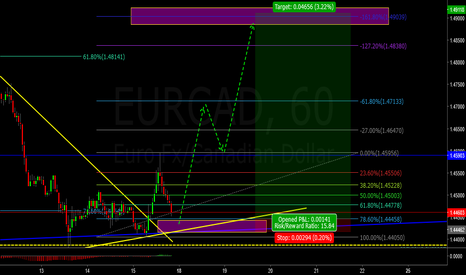 EURCAD: EURCAD LONG OPPORTUNITIES