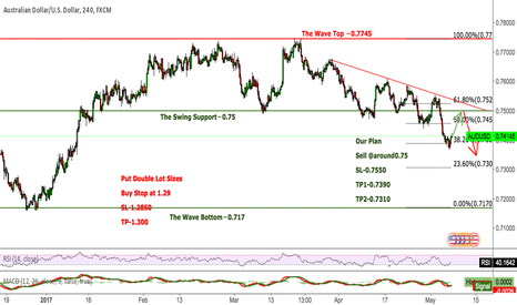 AUDUSD: AUDUSD Still in a bear market