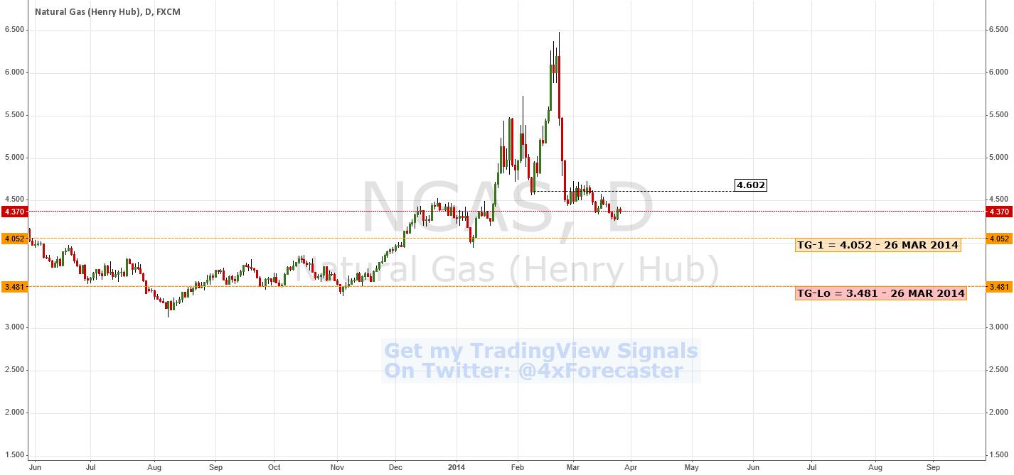 Bearish Reversal Confirmation | $NGAS #NaturalGas