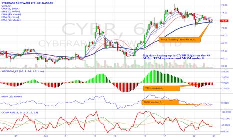 CYBR: Big day today in CYBR.