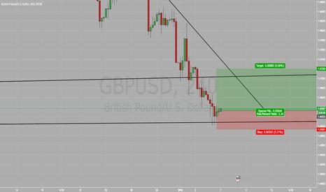 GBPUSD: GBP/USD BUY BUY BUY