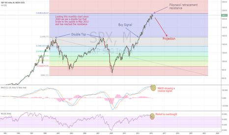 SPX: Time to short SPX! Long-term analysis.