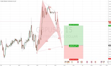 GBPUSD: Bullish Bat Pattern 15min GBPUSD